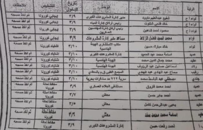أخبار العالم : عسكريون مصريون مصابون بفيروس كورونا وحجز أسرة اللواء شلتوت بالعزل الصحي
